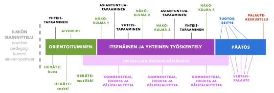 Ilmiön jaksorakenne 2013